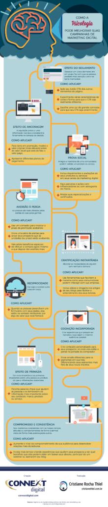 Como a Psicologia Pode Melhorar suas Campanhas de Marketing Digital