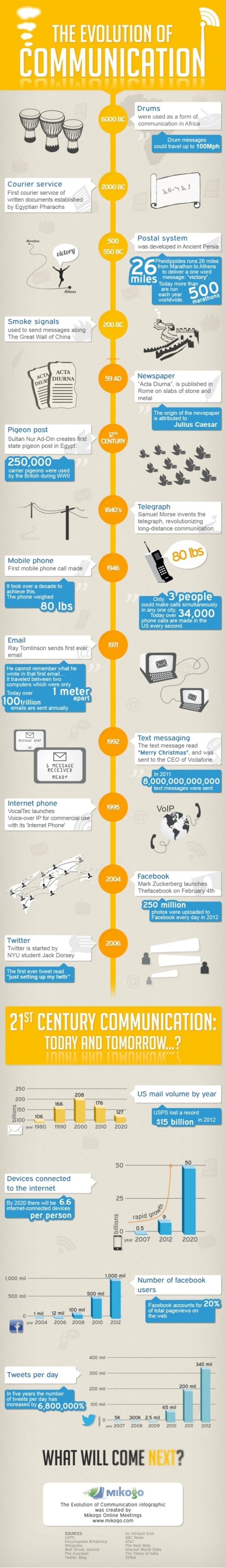 cum a evoluat comunicarea