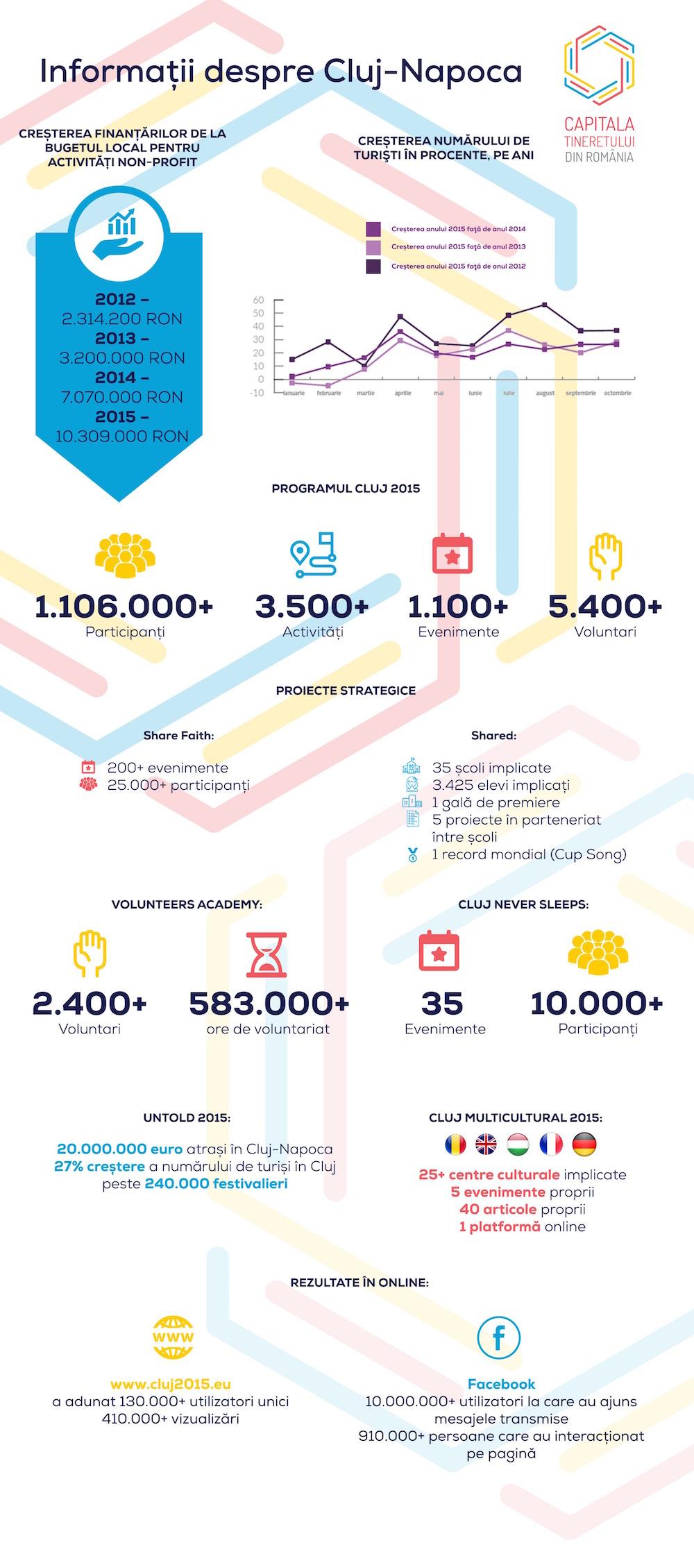 Infografic Cluj-Napoca - Capitala Tineretului din România