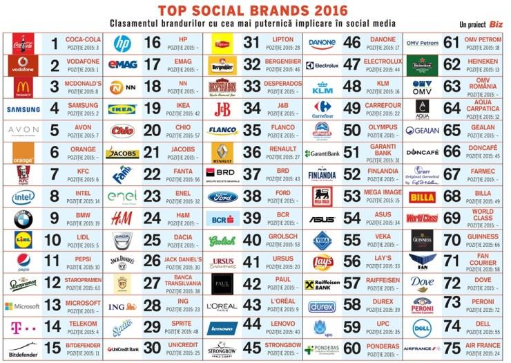 top social brands 2016 - cea mai puternică prezență în social media