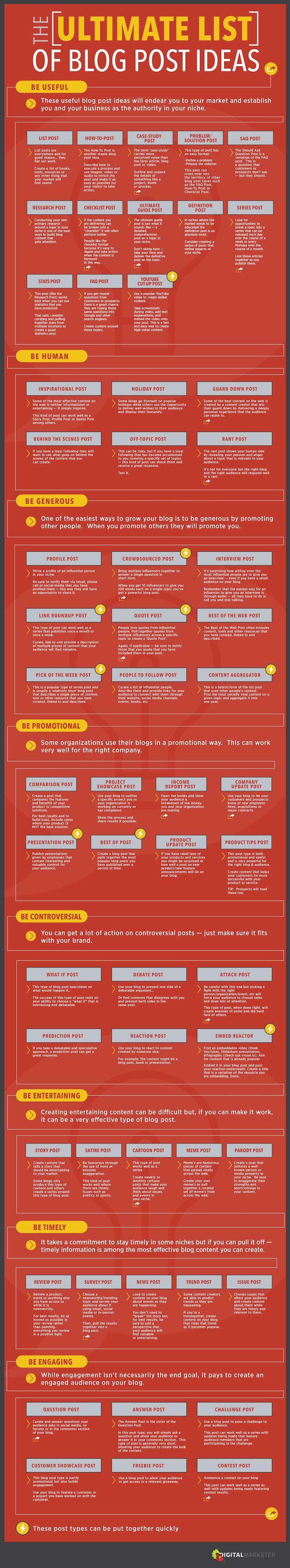 idei de articole pentru blog - infografic