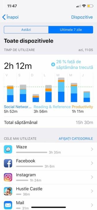 statistici utilizare iphone