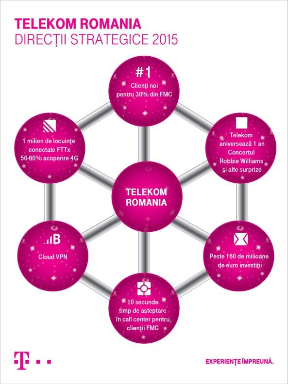 infografic strategie Telekom Romania 2015