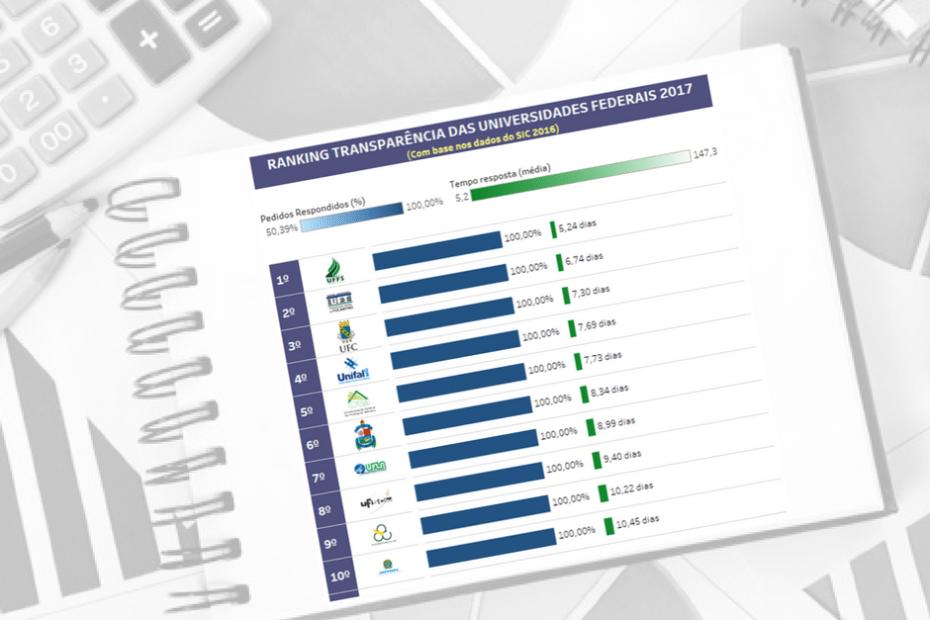 ranking transparência universidades federais