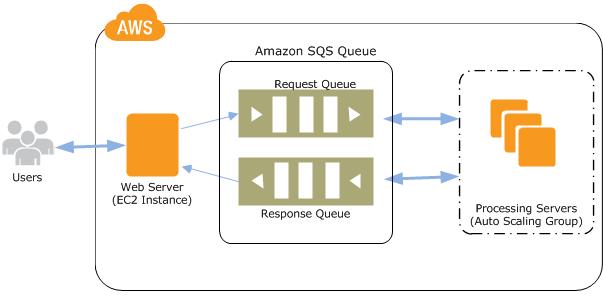 Amazon SQS Ejemplo PHP SDK V3