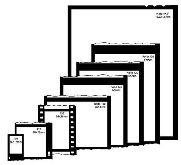 cristinaarce_comparacion_pelicula_diferentes_formatos