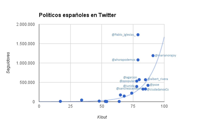 PoliticosypartidosTwitterEspana