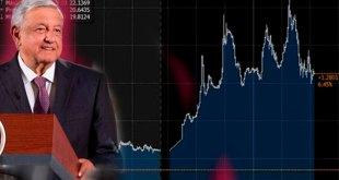 Vamos a recuperarnos, dice López Obrador sobre alza en dólar