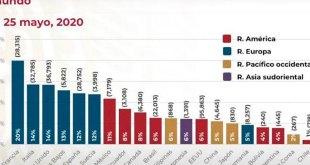 Desmiente López Obrador gráfica de letalidad... de la Ssa