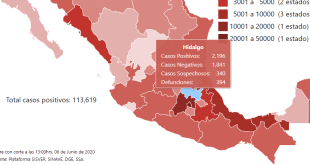 Suma Hidalgo ocho muertes por Covid-19 este sábado; 394 en total
