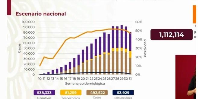 México 492 mil casos Covid-19