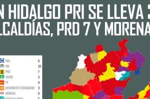 Conoce los virtuales ganadores de la elección en los 84 municipios de Hidalgo