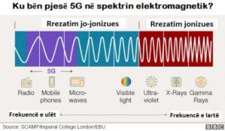 Spektri elektromagnetik - sqarim grafik