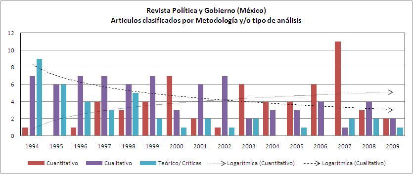 La Ciencia Política en México (2/2)