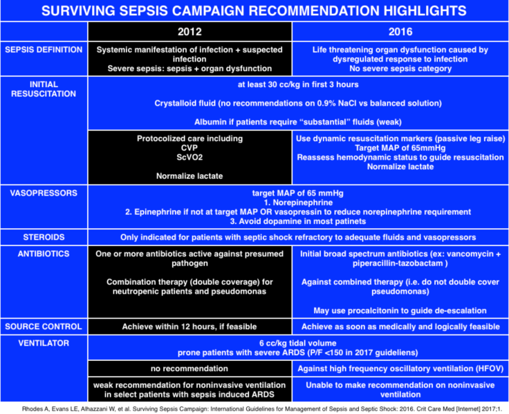 surviving-sepsis-highlights