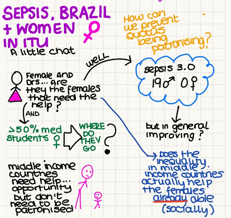 Sepsis Brazil