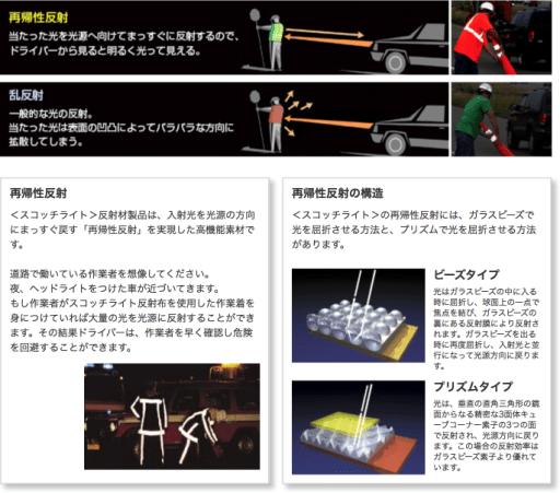 3Mの再帰性反射素材Scotchliteの解説