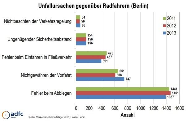 06_hauptunfallursachen_gegenueber_radfahrern_adfc