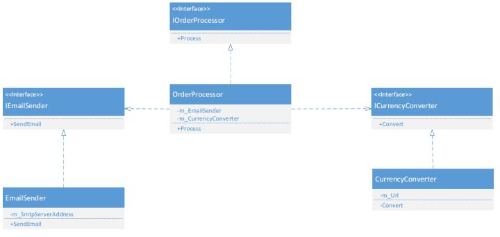 URL diagram
