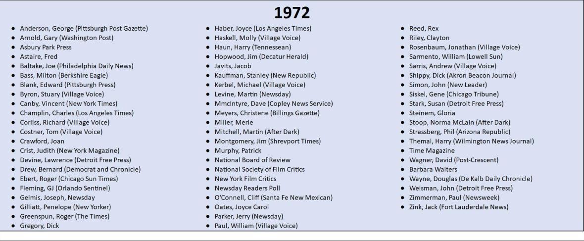 1972 Top 10 Lists