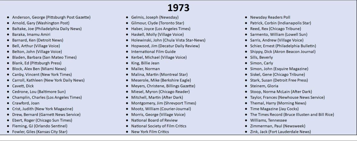 1973 Top 10 Lists