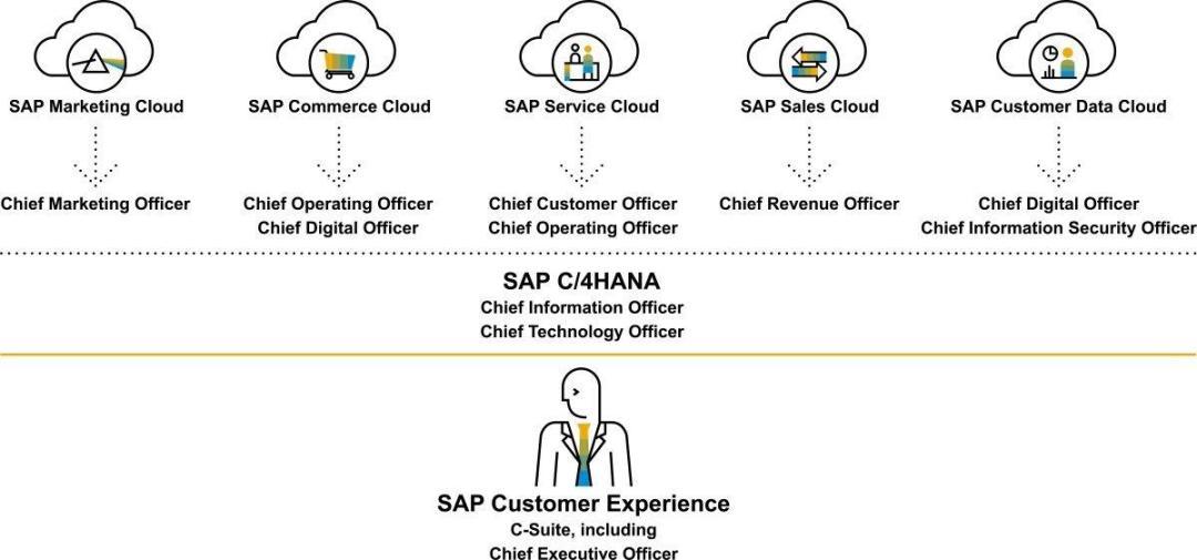 SAP CRM revolutie