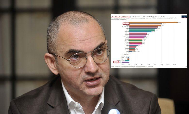 Nenad Bakić: Potpuno cijepljeni ljudi mogu širiti delta soj istom brzinom kao i necijepljeni