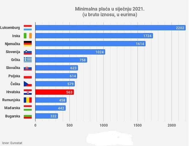 minimalne plaće