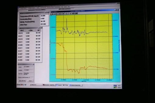 Gráfico TS del ADCP