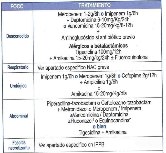 Antibioterapia empírica en shock séptico