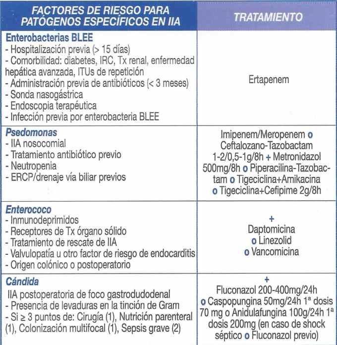 Factores de riesgo para patógenos específicos IIA