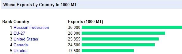 wheat exporters