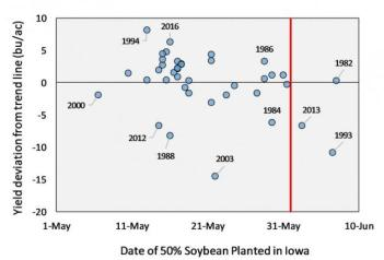 soybean yield departure from trend line by 50% soybean planting date