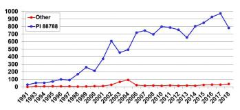 Number of SCN-resistant soybean varieties in maturity groups 0, I, II, and III for Iowa farmers – 1991 to 2018. The blue line represents varieties with resistance from PI 88788; the red line represents varieties with resistance from sources other than PI 88788 (primarily Peking).