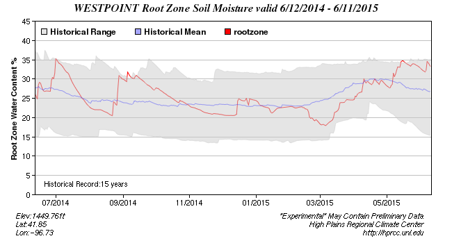 Rootzone (0-4 ft) soil moisture profile at West Point.