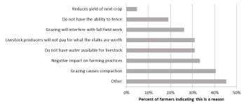UNL-farmer-perceptions-grazing-corn