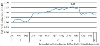 Chart of 1996-2016 average price index