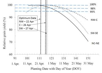 Graph of Iowa planting data