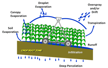 Types of water loss from a center pivot
