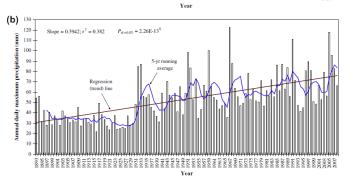 Graph of annual daily maximum precipitation