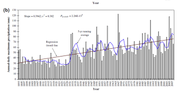 Graph of annual daily maximum precipitation