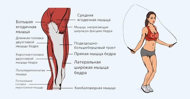 Reduce mușchii cu vene varicoase