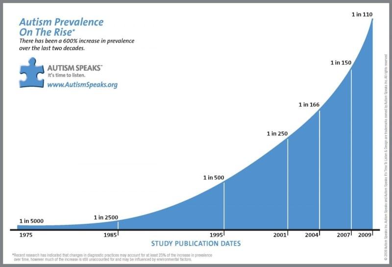 autism rates USA