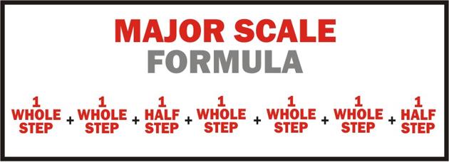 Major-Scale-Formula