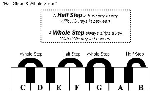 Whole-Step-Half-Step
