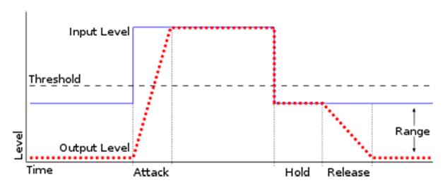 gate-diagram