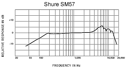 frequency-response-sm57