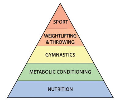 Coaches Corner Tips For Dialing In Your Nutrition By Coach George