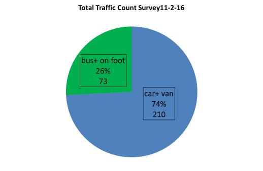 Total traffic count
