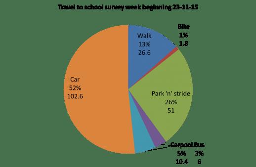 Travel to school survey 23-11-15